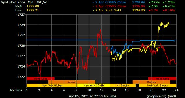 Giá vàng hôm nay ngày 6/4: Giá vàng tăng vọt trở lại ảnh 1