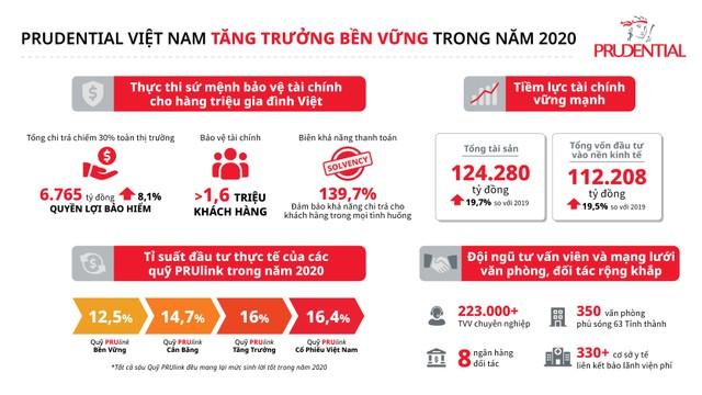 Prudential Việt Nam tăng trưởng bền vững, đã chi trả hơn 6.700 tỷ đồng quyền lợi bảo hiểm trong năm 2020 ảnh 1