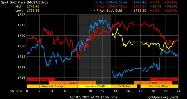 Giá vàng hôm nay ngày 8/4: Giá vàng quay đầu giảm 100.000 đồng/lượng ảnh 1