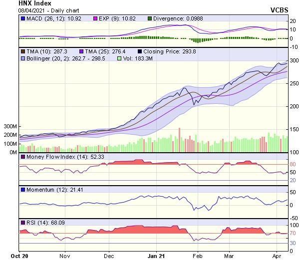 Góc nhìn kỹ thuật phiên giao dịch chứng khoán ngày 9/4: Thị trường nhiều khả năng sẽ hồi phục ảnh 2