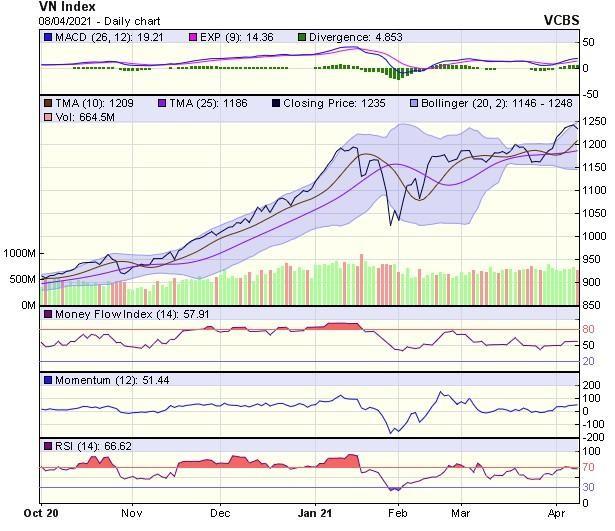 Góc nhìn kỹ thuật phiên giao dịch chứng khoán ngày 9/4: Thị trường nhiều khả năng sẽ hồi phục ảnh 1