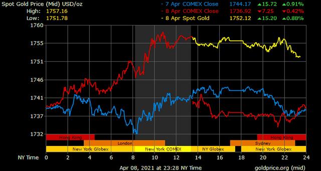 Giá vàng hôm nay ngày 9/4: Giá vàng trong nước tăng vọt, chênh lệch với giá vàng thế giới thu hẹp xuống dưới 6 triệu đồng/lượng ảnh 1