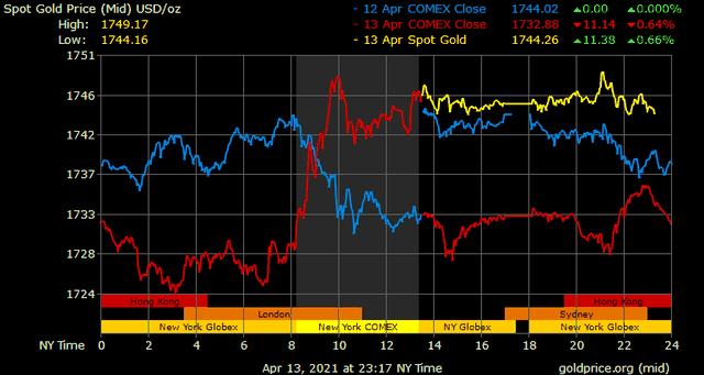 Giá vàng hôm nay ngày 14/4: Giá vàng tăng vọt 300.000 đồng/lượng ảnh 1