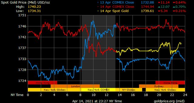 Giá vàng hôm nay ngày 15/4: Giá vàng giảm do chịu tác động từ Bitcoin ảnh 1