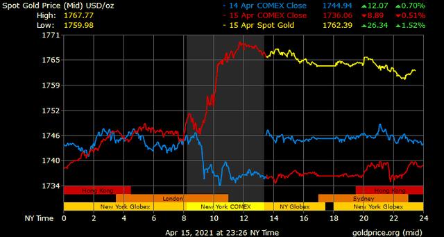 Giá vàng hôm nay ngày 16/4: Giá vàng trong nước tăng không theo kịp giá vàng thế giới ảnh 1