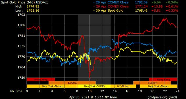 Giá vàng hôm nay ngày 1/5: Giá vàng tăng 1,2 triệu đồng/lượng trong tháng 4 ảnh 1