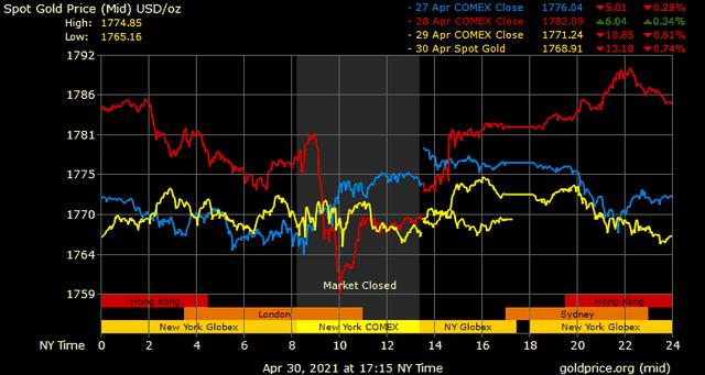 Giá vàng hôm nay ngày 2/5: Giá vàng loay hoay dưới ngưỡng 1.800 USD/ounce ảnh 1