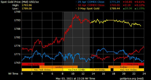 Giá vàng hôm nay ngày 4/5: Giá vàng trong nước tăng mạnh theo giá vàng thế giới ảnh 1