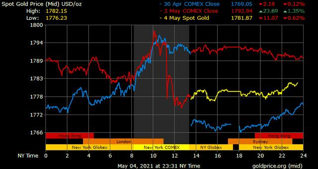 Giá vàng hôm nay ngày 5/5: Giá vàng trong nước diễn biến trái chiều ảnh 1