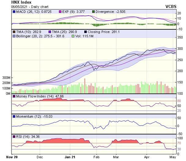Góc nhìn kỹ thuật phiên giao dịch chứng khoán ngày 7/5: Thị trường có thể đang hình thành biến động giằng co ảnh 2