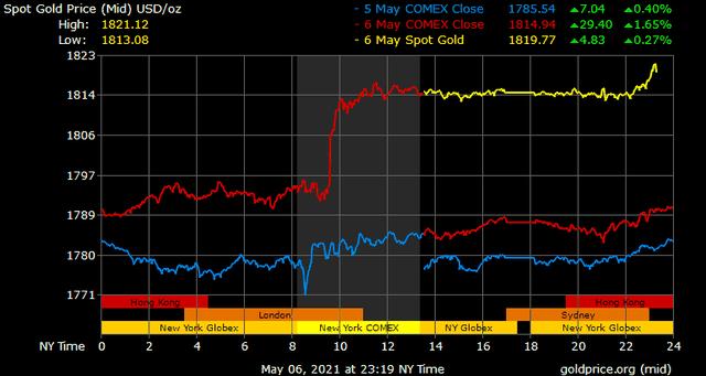Giá vàng hôm nay ngày 7/5: Chênh lệch giữa giá vàng trong nước và quốc tế được rút ngắn ảnh 1