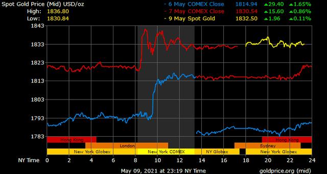 Giá vàng hôm nay ngày 10/5: Giá vàng tăng thêm hơn 150.000 đồng/lượng ảnh 1
