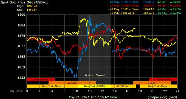 Giá vàng hôm nay ngày 22/5: Giá vàng có nơi nhảy vọt hơn 300.000 đồng/lượng ảnh 1