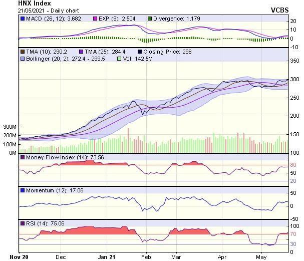 Góc nhìn kỹ thuật phiên giao dịch chứng khoán ngày 24/5: Xu hướng vẫn đang rất tích cực ảnh 2