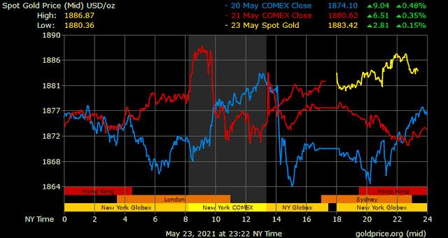 Giá vàng hôm nay ngày 24/5: Giá vàng tăng thêm gần 200.000 đồng/lượng ảnh 1