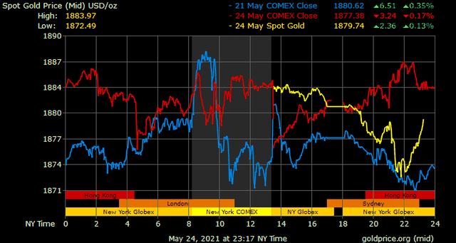 Giá vàng hôm nay ngày 25/5: Giá vàng trong nước điều chỉnh giảm, chênh lệch với thế giới được thu hẹp ảnh 1