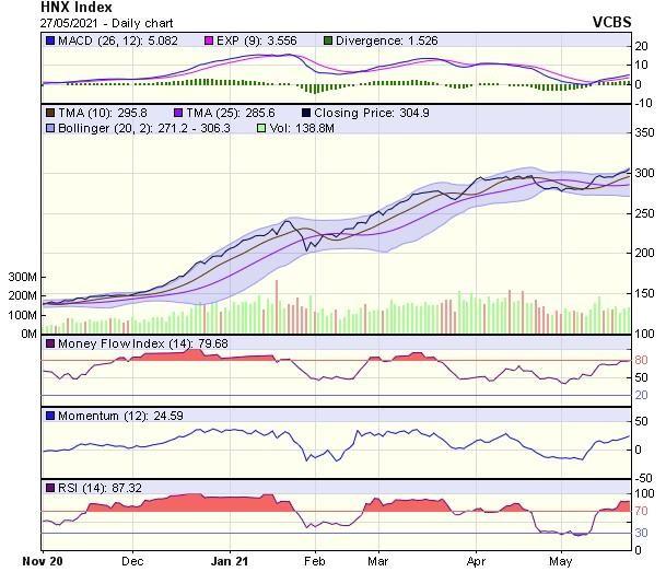 Góc nhìn kỹ thuật phiên giao dịch chứng khoán ngày 28/5: VN-Index sẽ sớm lấy lại đà tăng ảnh 2