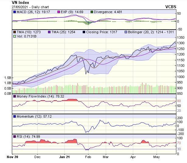 Góc nhìn kỹ thuật phiên giao dịch chứng khoán ngày 28/5: VN-Index sẽ sớm lấy lại đà tăng ảnh 1