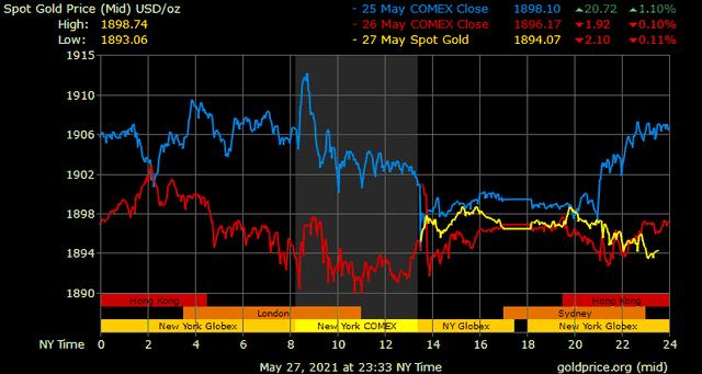 Giá vàng hôm nay ngày 28/5: Giá vàng tăng gần 100.000 đồng/lượng ảnh 1