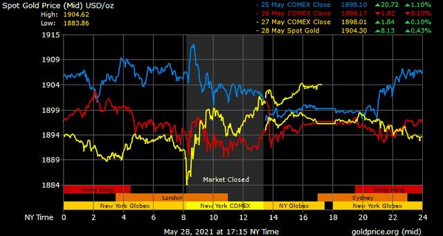 Giá vàng hôm nay ngày 30/5: Tuần qua, giá vàng tăng gần 400.000 đồng/lượng ảnh 1