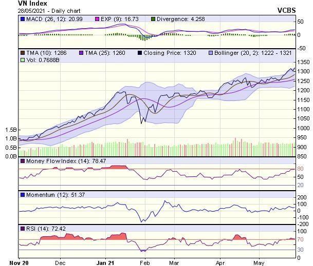 Góc nhìn kỹ thuật phiên giao dịch chứng khoán ngày 31/5: VN-Index sẽ sớm tiến đến mốc 1.400 điểm ảnh 1