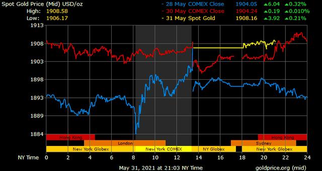 Giá vàng hôm nay ngày 1/6: Giá vàng tăng thêm 200.000 đồng/lượng ảnh 1