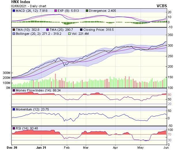 Góc nhìn kỹ thuật phiên giao dịch chứng khoán ngày 3/6: VN-Index đang gặp thử thách mạnh tại vùng 1.340-1.350 điểm ảnh 2