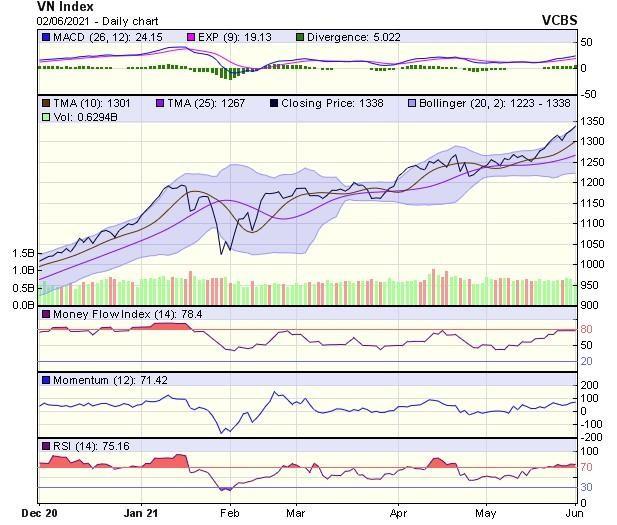 Góc nhìn kỹ thuật phiên giao dịch chứng khoán ngày 3/6: VN-Index đang gặp thử thách mạnh tại vùng 1.340-1.350 điểm ảnh 1
