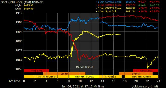 Giá vàng hôm nay ngày 5/6: Giá vàng hồi phục mạnh ảnh 1