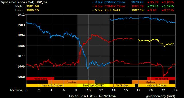 Giá vàng hôm nay ngày 7/6: Giá vàng trong nước giảm mạnh ảnh 1