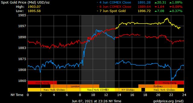 Giá vàng hôm nay ngày 8/6: Giá vàng SJC tăng mạnh trở lại ảnh 1