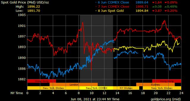 Giá vàng hôm nay ngày 9/6: Giá vàng đảo chiều giảm nhẹ ảnh 1