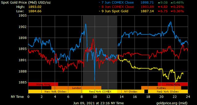 Giá vàng hôm nay ngày 10/6: Thị trường vàng ảm đạm ảnh 1