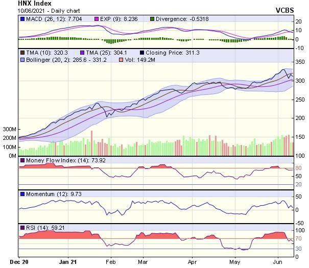 Góc nhìn kỹ thuật phiên giao dịch chứng khoán ngày 11/6: Thị trường cần tích lũy thêm ảnh 2