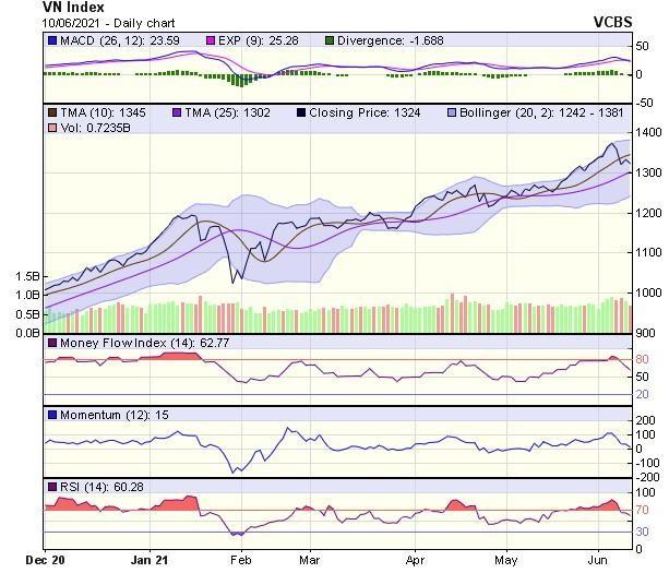 Góc nhìn kỹ thuật phiên giao dịch chứng khoán ngày 11/6: Thị trường cần tích lũy thêm ảnh 1