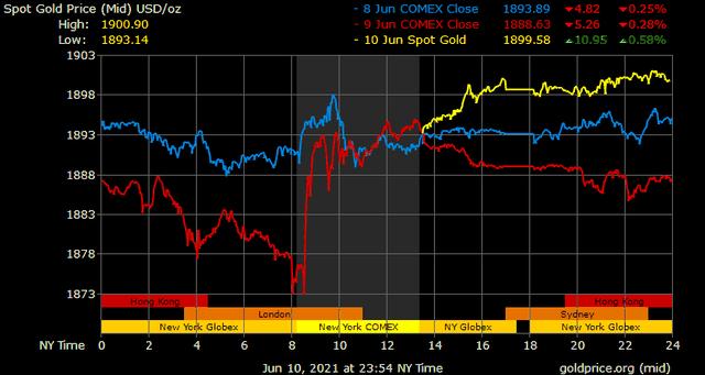 Giá vàng hôm nay ngày 11/6: Giá vàng tăng vọt gần 300.000 đồng/lượng ảnh 1