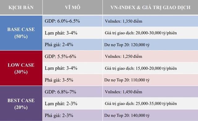 TVSI: Cổ phiếu bán lẻ, ngân hàng, bất động sản có tiềm năng tăng trưởng nhất trong 6 tháng cuối năm ảnh 1