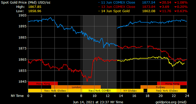 Giá vàng hôm nay ngày 15/6: Vàng trong nước gần như bất động ảnh 1