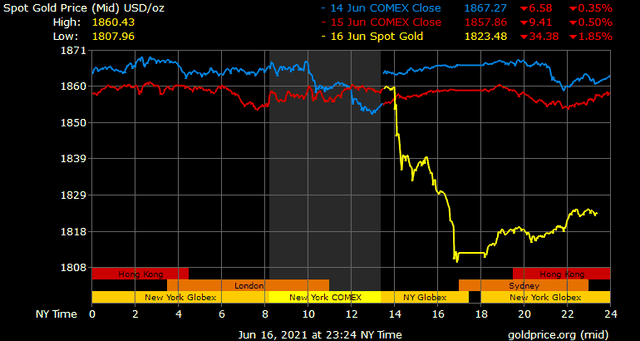 Giá vàng hôm nay ngày 17/6: Fed vùi dập giá vàng ảnh 1