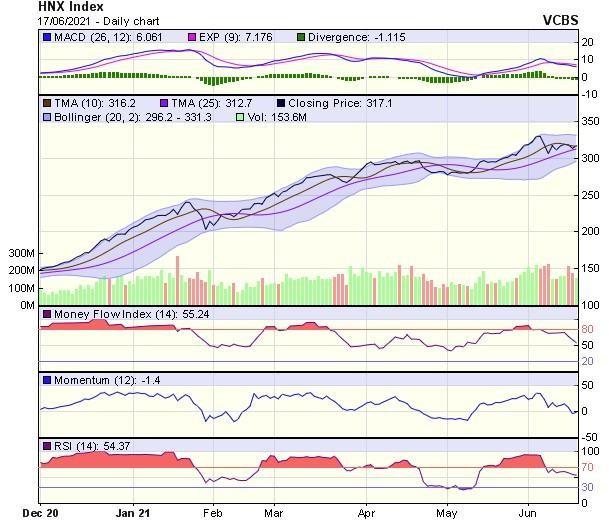 Góc nhìn kỹ thuật phiên giao dịch chứng khoán ngày 18/6: Cần sớm vượt qua vùng đỉnh cũ 1.375 điểm ảnh 2