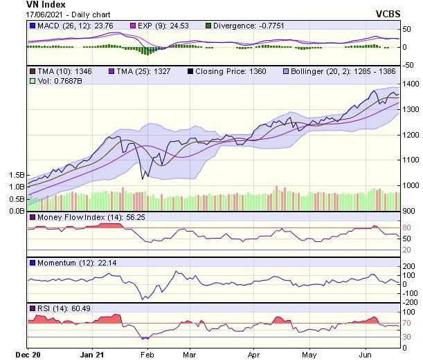 Góc nhìn kỹ thuật phiên giao dịch chứng khoán ngày 18/6: Cần sớm vượt qua vùng đỉnh cũ 1.375 điểm ảnh 1