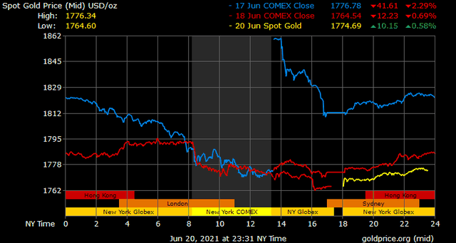 Giá vàng hôm nay ngày 21/6: Giá vàng hồi phục nhẹ sau chuỗi lao dốc liên tiếp ảnh 1