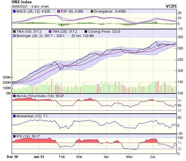 Góc nhìn kỹ thuật phiên giao dịch chứng khoán ngày 30/6: VN-Index nhìn chung vẫn duy trì xu hướng tăng ảnh 2