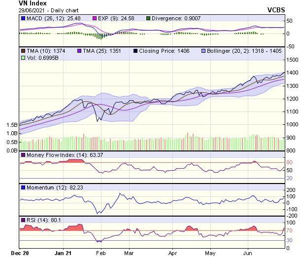Góc nhìn kỹ thuật phiên giao dịch chứng khoán ngày 30/6: VN-Index nhìn chung vẫn duy trì xu hướng tăng ảnh 1