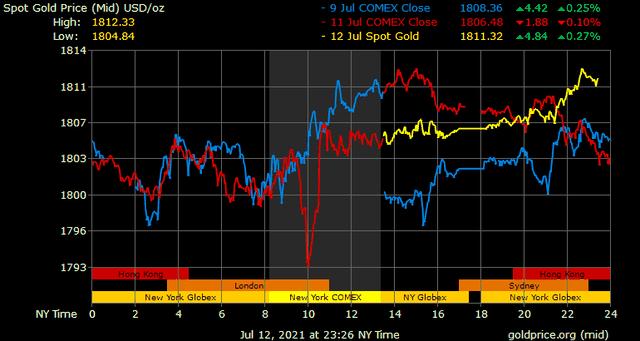 Giá vàng hôm nay ngày 13/7: Giá vàng tăng nhẹ ảnh 1