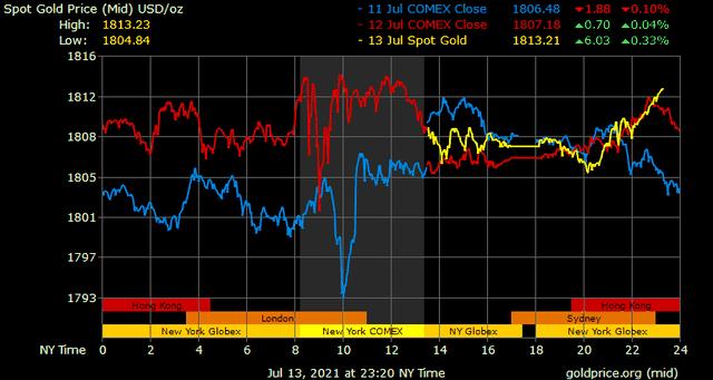 Giá vàng hôm nay ngày 14/7: Giá vàng trong nước tiếp tục nhích nhẹ ảnh 1