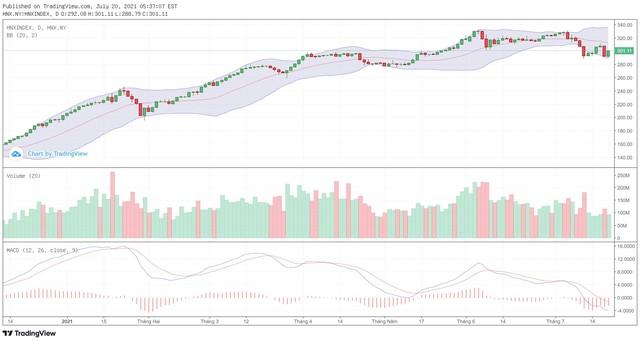 Góc nhìn kỹ thuật phiên giao dịch chứng khoán ngày 21/7: Thị trường đang trong giai đoạn thiếu lực cầu ảnh 2