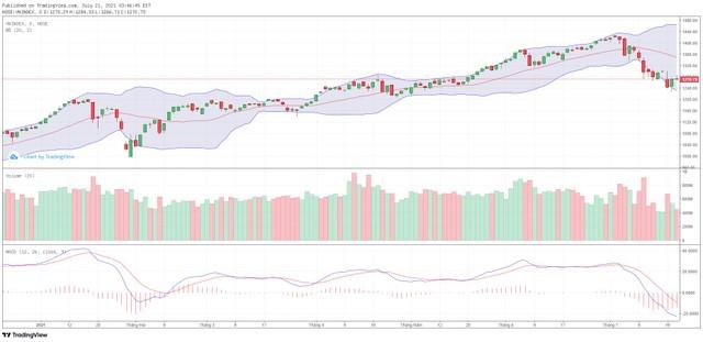 Góc nhìn kỹ thuật phiên giao dịch chứng khoán ngày 22/7: VN-Index đang trong xu hướng giảm ngắn hạn ảnh 1