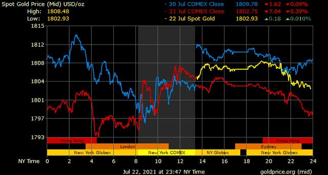 Giá vàng hôm nay ngày 23/7: Giá vàng trong nước tăng nhẹ trở lại ảnh 1