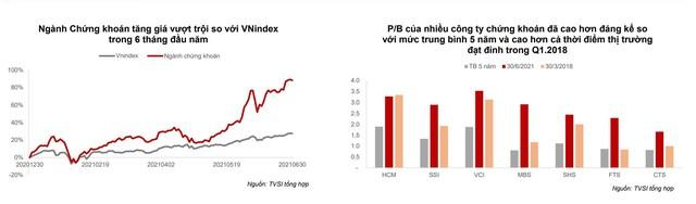 VN-Index có thể đạt 1.361 điểm về cuối năm, tương đương P/E là 14,5 lần cho năm 2021 ảnh 2